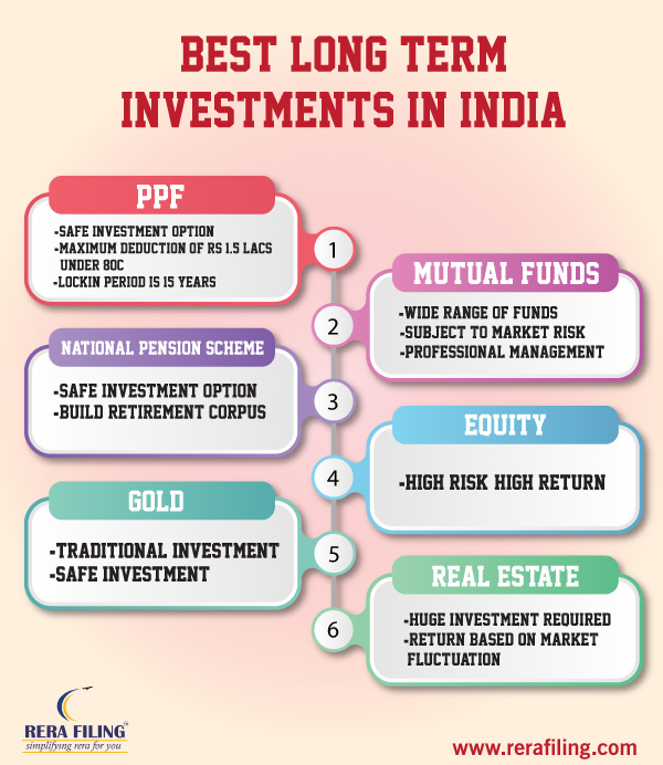 Best long term investment in India